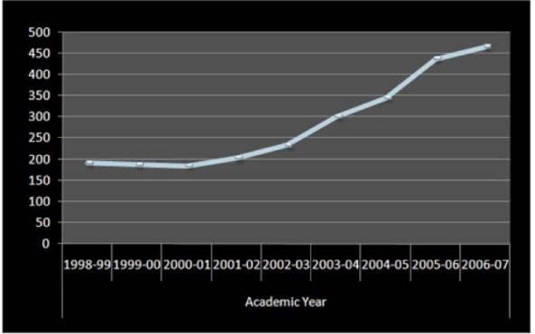 Number of Philippine nursing schools from 1998 to 2007 (Source: Commission on Higher Education)