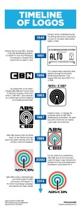 INFOGRAPHIC: A history of ABS-CBN logos (Click to enlarge)